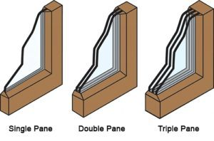 single dual and triple pane glass image